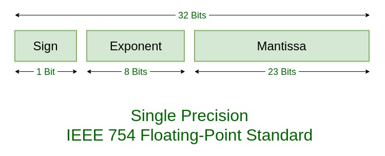 C how to get precision of float