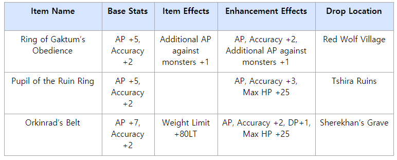 Bdo how to get crystal extraction tool